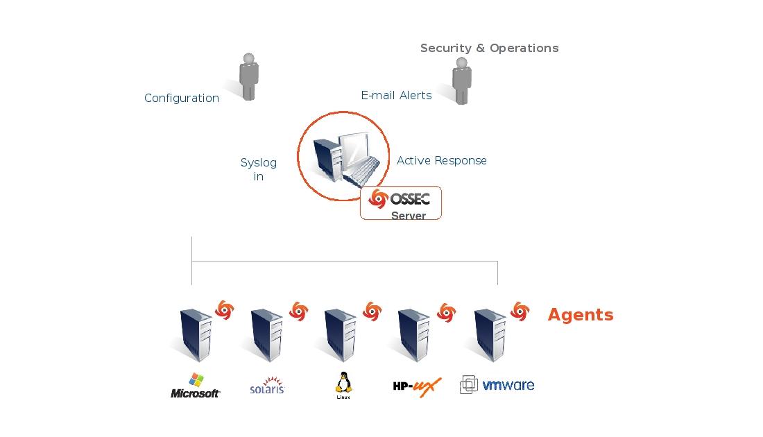 AnaLogi OSSEC web user interface on CentOS, RHEL