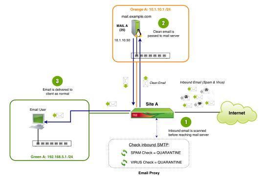 Network_Diagram_-_SMTP_Proxy__Inbound_