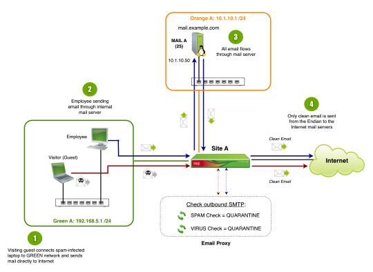 Network_Diagram_-_SMTP_Proxy__Outbound_