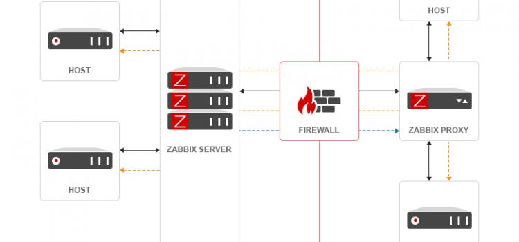 install Zabbix-Proxy CentOS 8 / RHEL 8